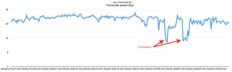 avg transcode speed