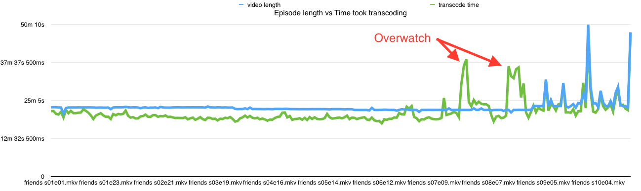 episode length vs transcode time