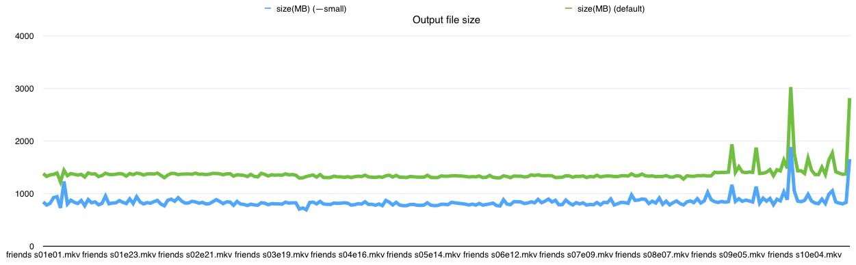 output file size