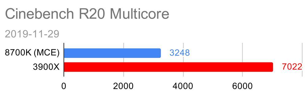 Cinebench R20 Multicore