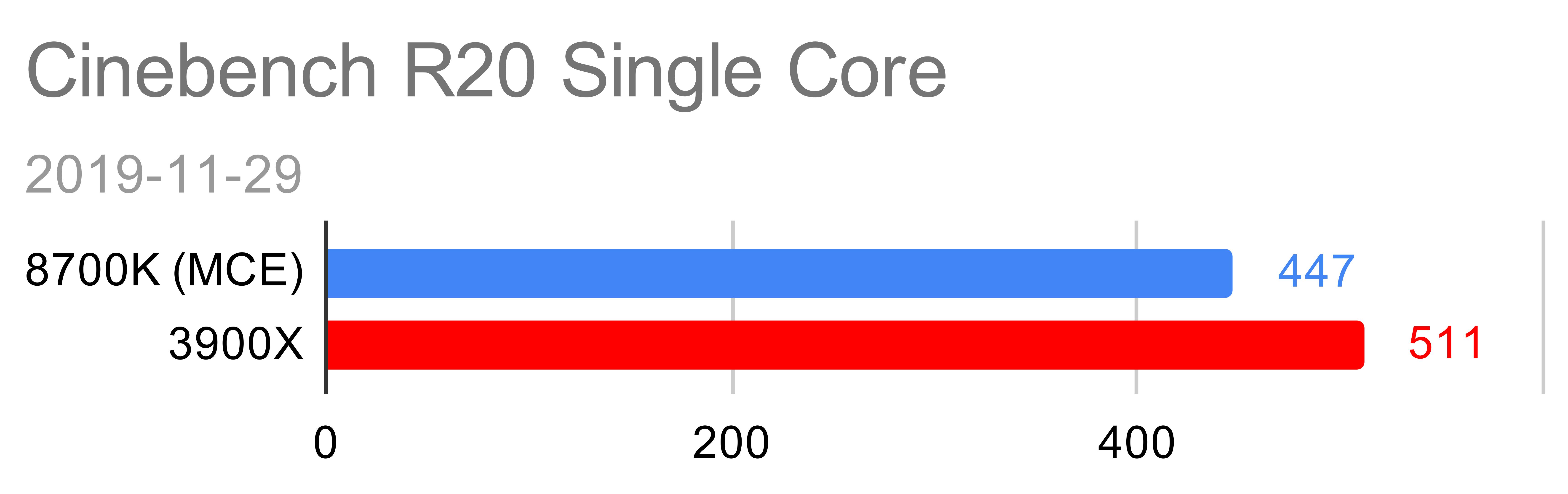 Cinebench R20 Single Core