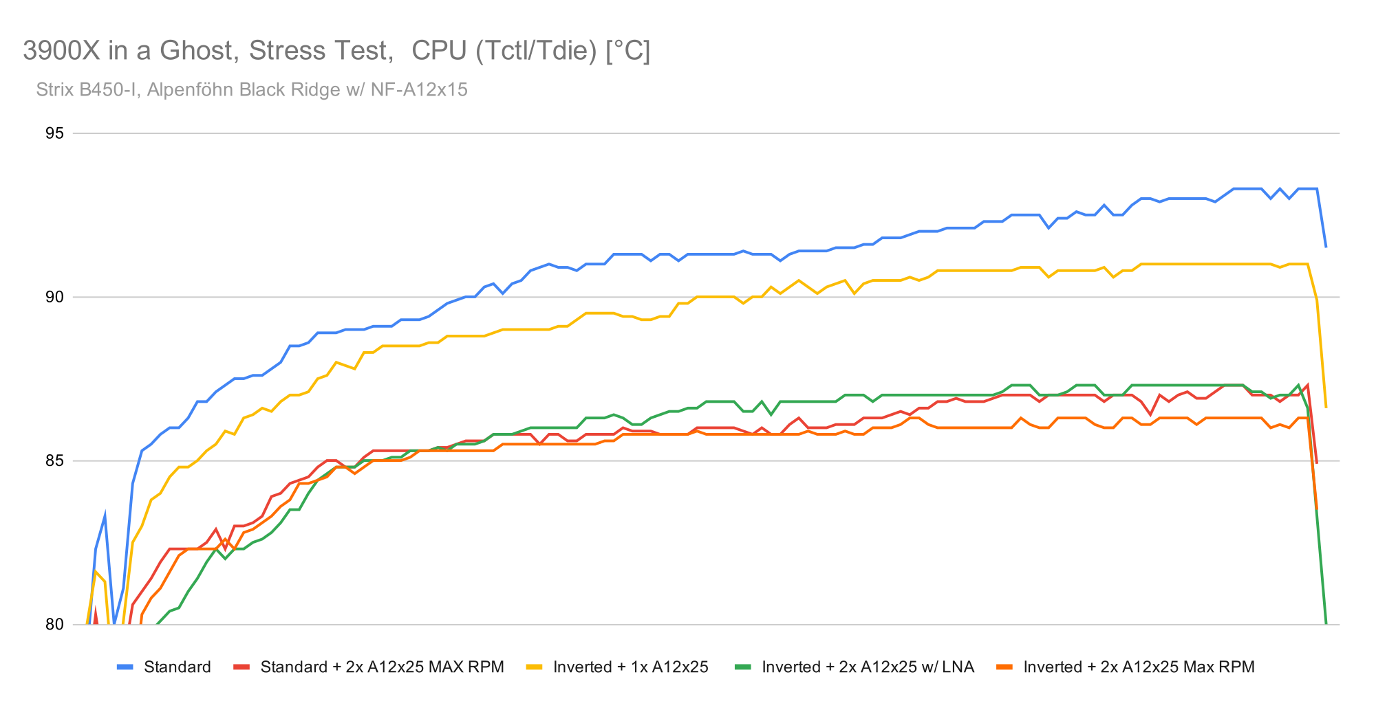 CPU Temps