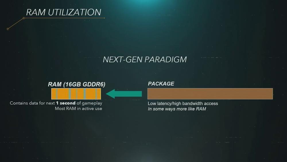 PS5 Paradigm