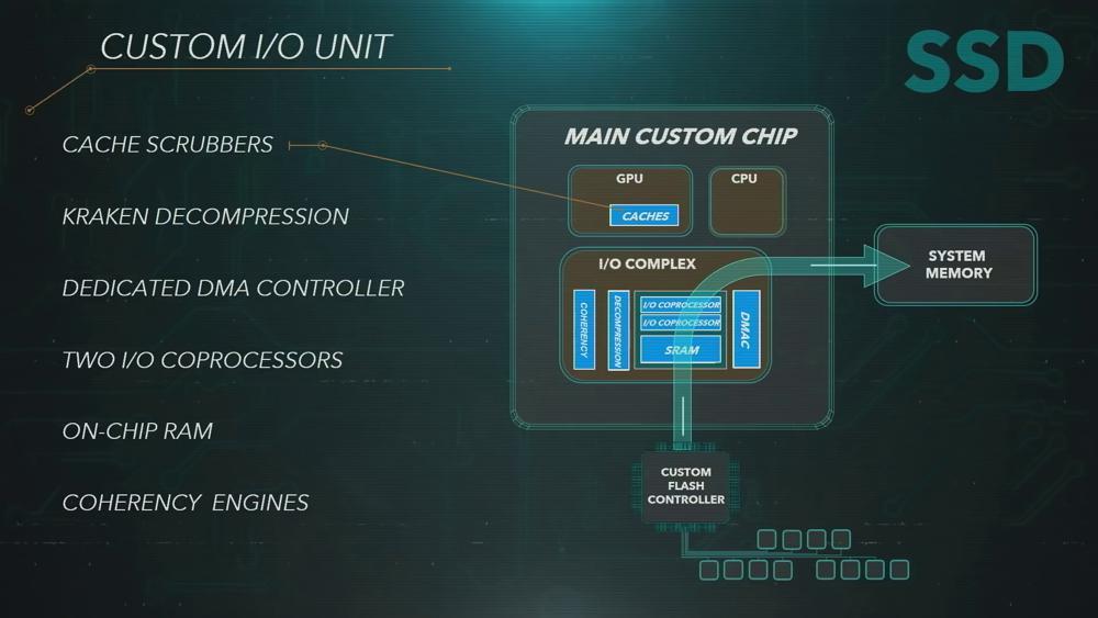 PS5 Custom SSD Controller