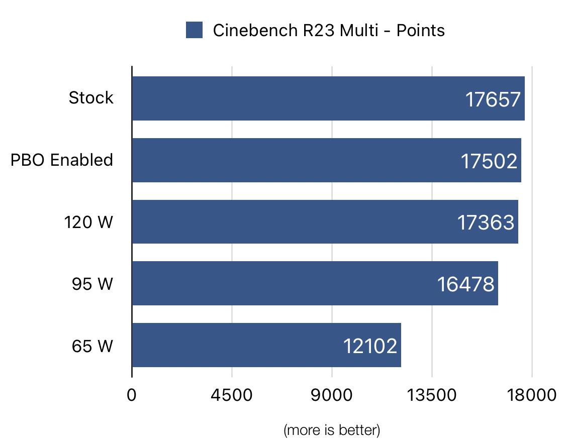 Cinebench Points